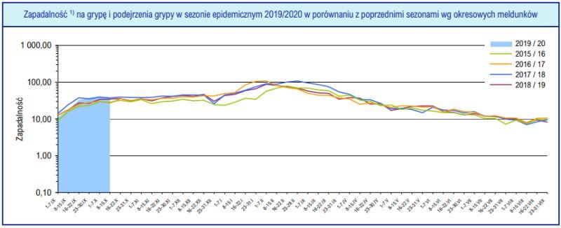 Zapadalność na grypę i podejrzenia grypy w sezonie epidemicznym 2019/2020 w porównaniu z poprzednimi sezonami wg okresowych meldunków (PZH)