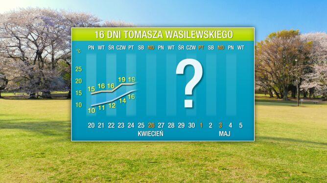 Pogoda na 16 dni: niedługo znów ponad 20 stopni