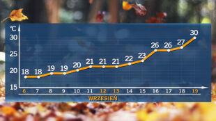 W drugiej połowie września nawet 29-30 st. C